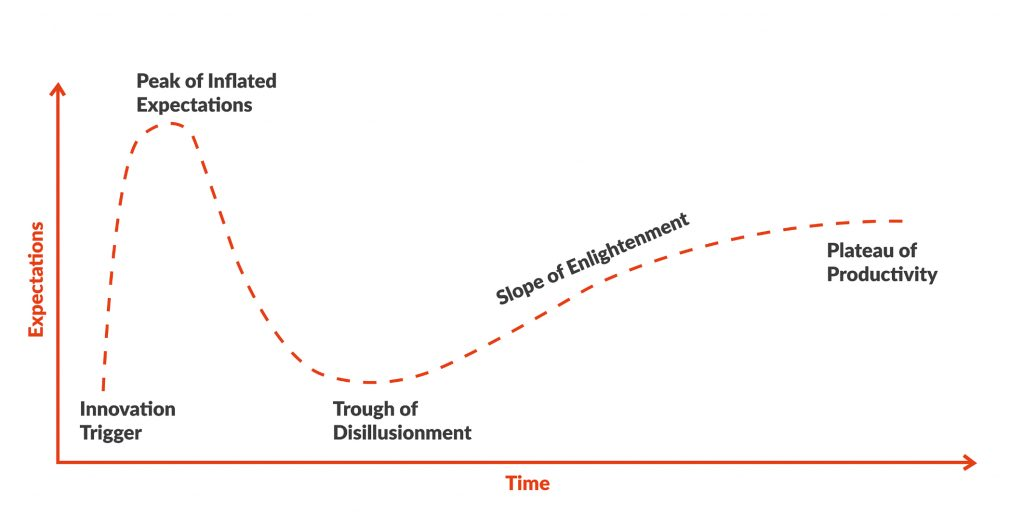 The slope of enlightenment
